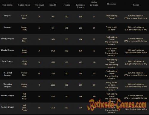 Skyrim Dragons List